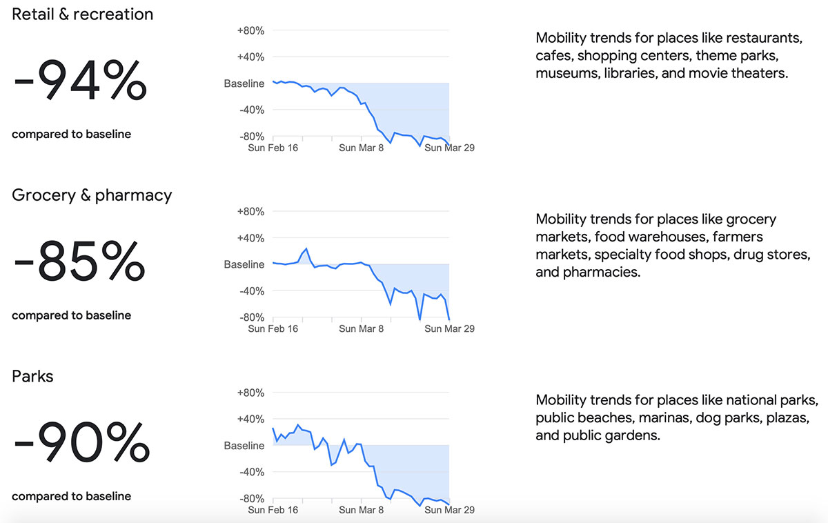 Il rapporto di Google sulla mobilità durante la pandemia di COVID-19