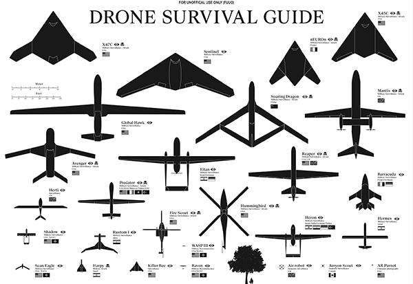 La guida di sopravvivenza ai droni