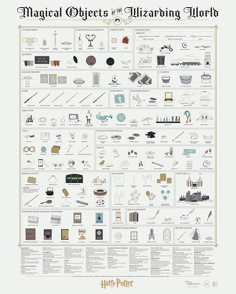Gli oggetti magici di Harry Potter in una infografica