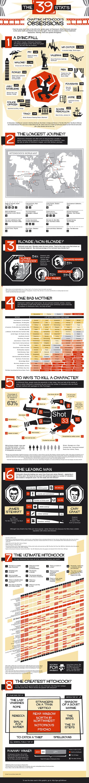 Le 39 ossessioni di Alfred Hitchcock in infografica