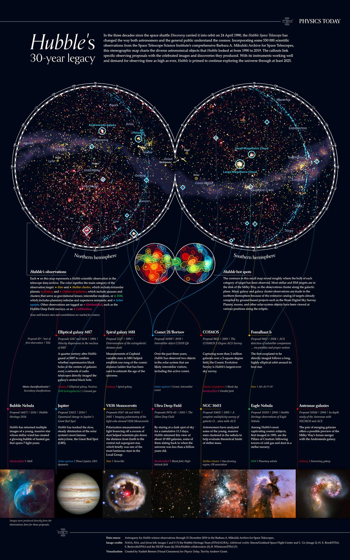 30 anni di osservazioni scientifiche del telescopio spaziale Hubble nell'infografica di Nadieh Bremer (Visual Cinnamon)