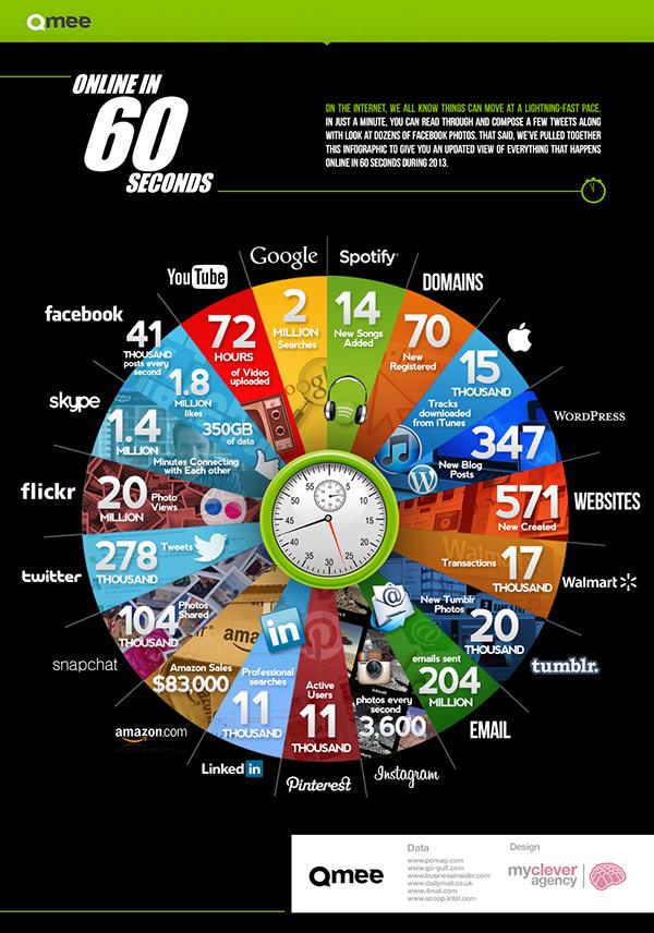 Cosa succede su internet in 60 secondi in infografica