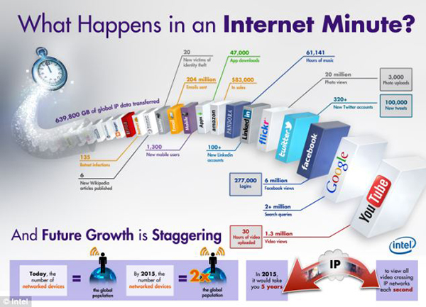 Cosa succede su internet in un minuti in infografica
