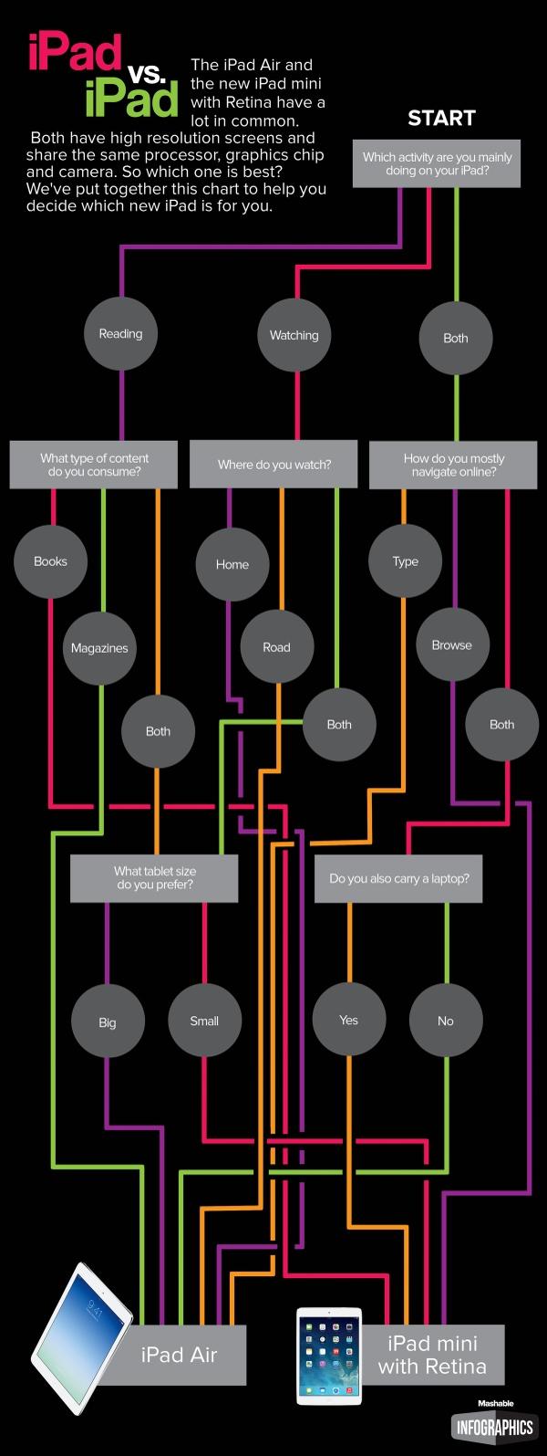 Infografica per scegliere tra un iPad Air e un iPad mini