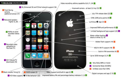 Tutti i rumor sulla prossima generazione di iPhone in un'immagine