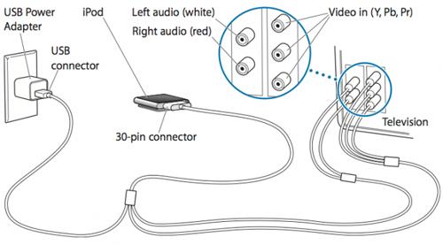 Lo schema per collegare un iPod Nano 6G alla tv