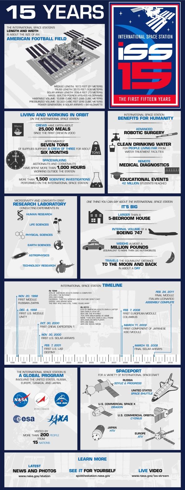 I primi 15 anni della ISS in infografica