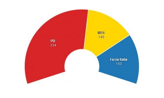 Simulazione elezioni con Italicum