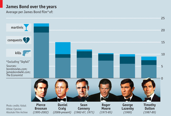 James Bond in infografica