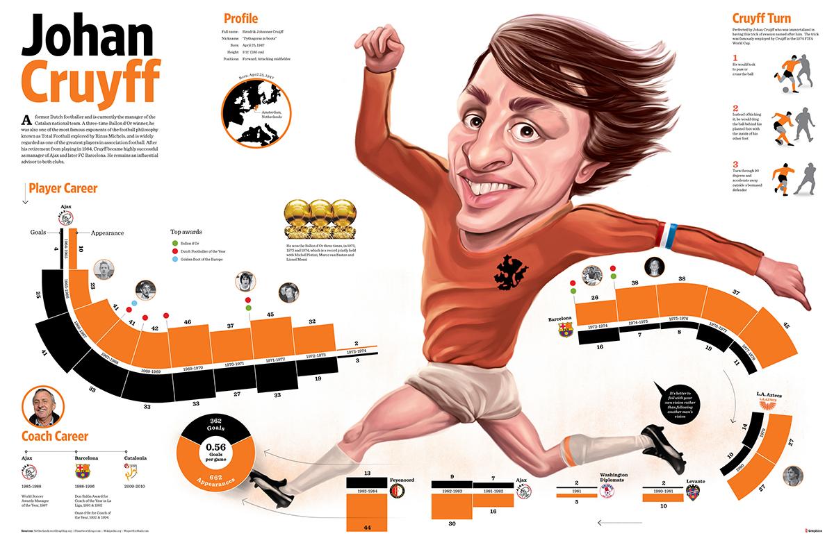 Johan Cruyff in infografica