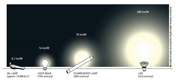 Evoluzione delle lampadine