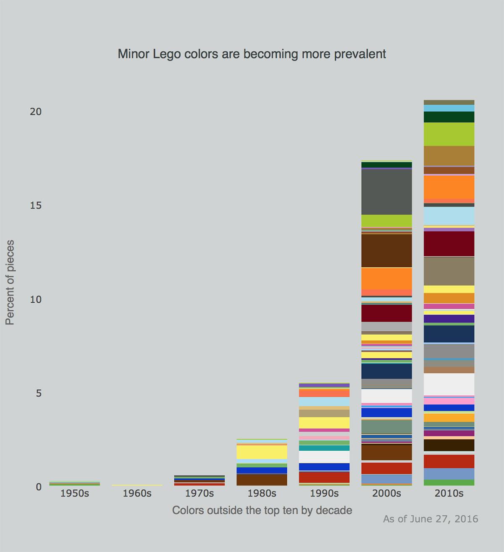 L'evoluzione dei colori non dominanti nei set Lego