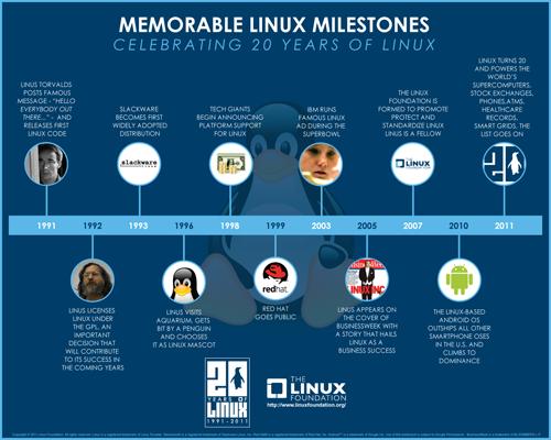Le tappe di Linux negli ultimi vent'anni in un'infografica