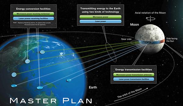 Il progetto per trasformare la Luna in una centrale solare