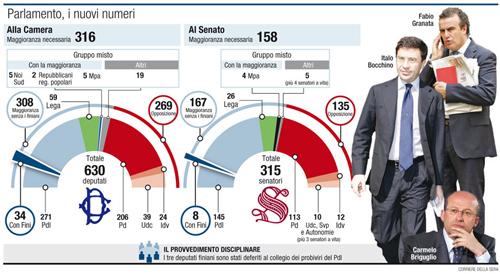 La nuova maggioranza a sostegno del Governo Berlusconi