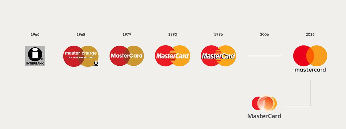 L'evoluzione del logo di MasterCard