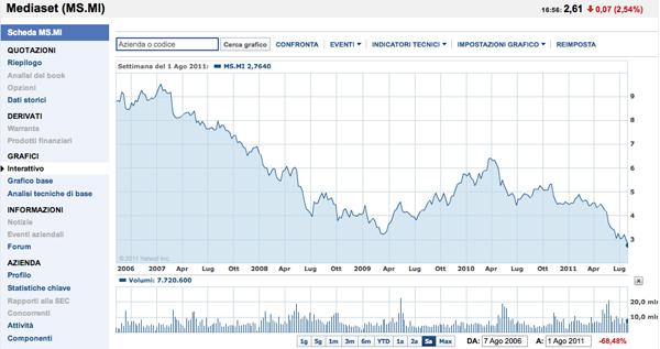L'andamento in Borsa del titolo Mediaset ultimi 5 anni