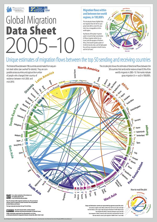 20 anni di migrazioni globali in infografica