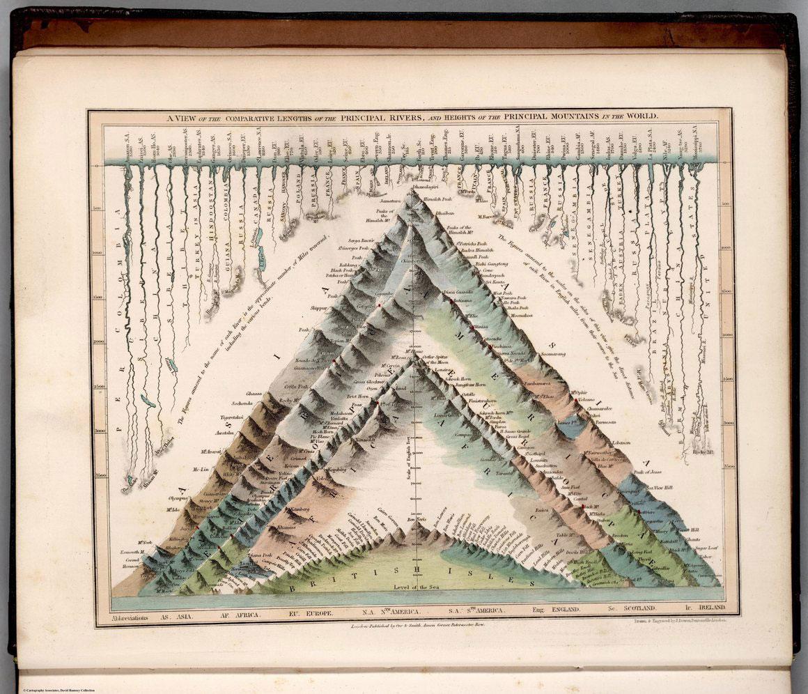 L'infografica di John Dower del 1832