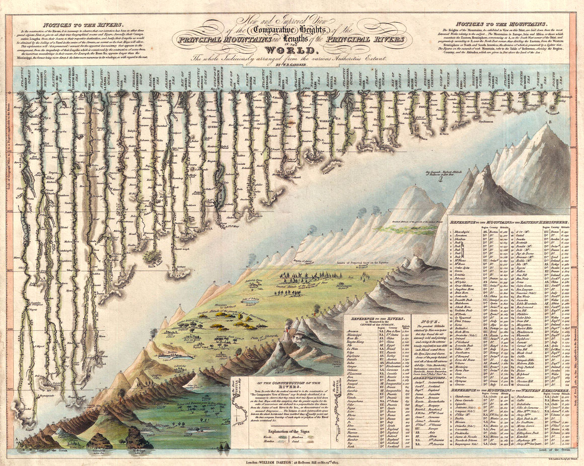 La prima infografica comparativa di montagne e fiumi disegnata da William Darton e W. R. Gardner nel 1823