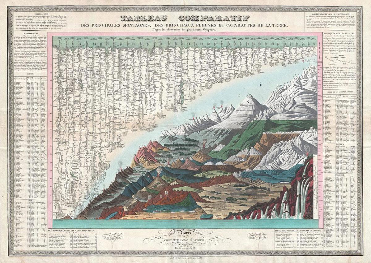Una mappa del 1829 che confronta montagne, fiumi e cascate disegnata da J. Andriveau-Goujon