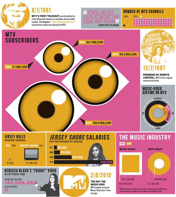 L'infografica per i 30 anni di MTV