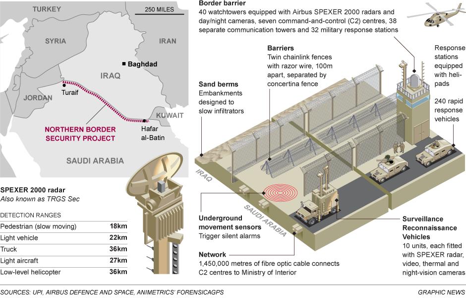 Il muro d'Arabia