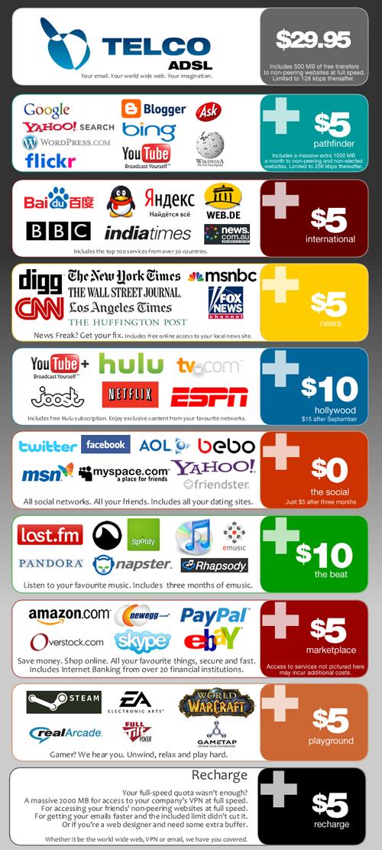 Un0ipotetica offerta di un provider dopo la fine della net neutrality