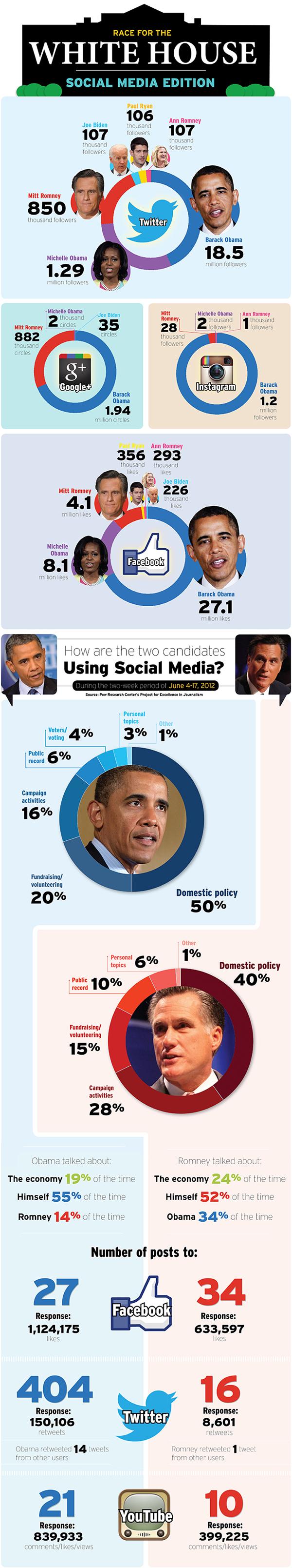 La campagna presidenziale 2012 sui social media