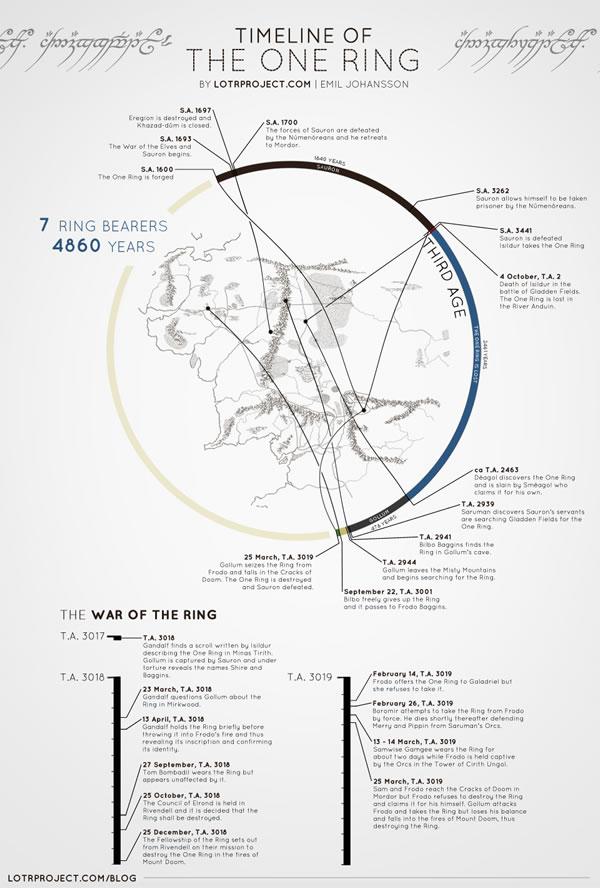 Il fato dell'Unico Anello in infografica