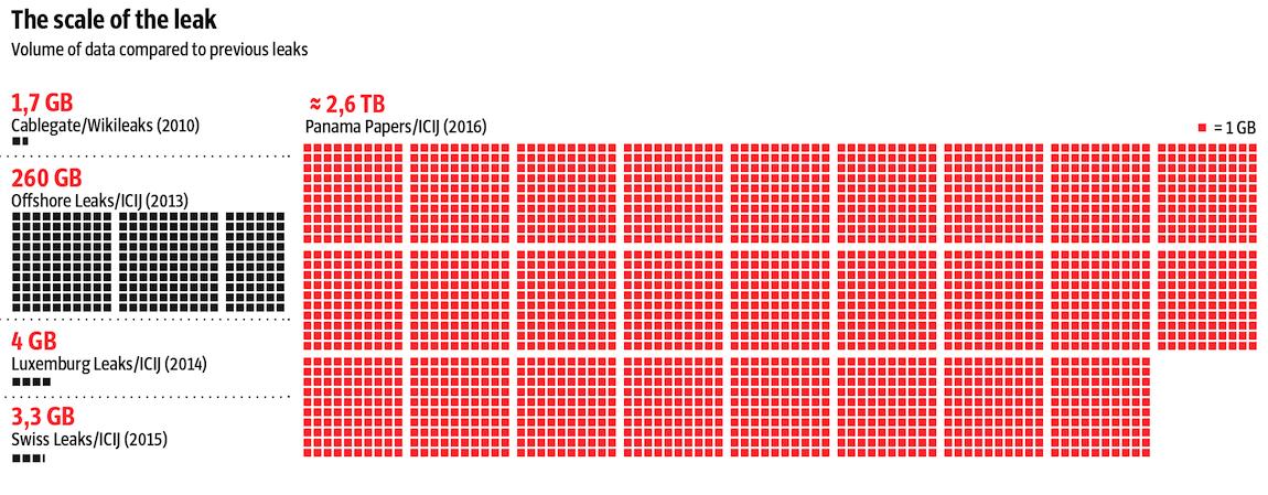 La dimensione fisica dei Panama Papers rispetto agli altri leak