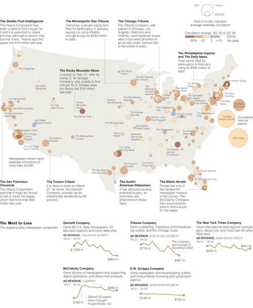 Il grafico sulla situazione dei giornali negli USA