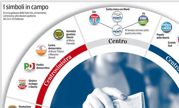 L'infografica del Corriere sulle elezioni 2013