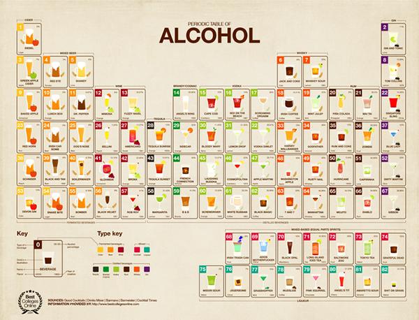 La tavola periodica degli alcolici