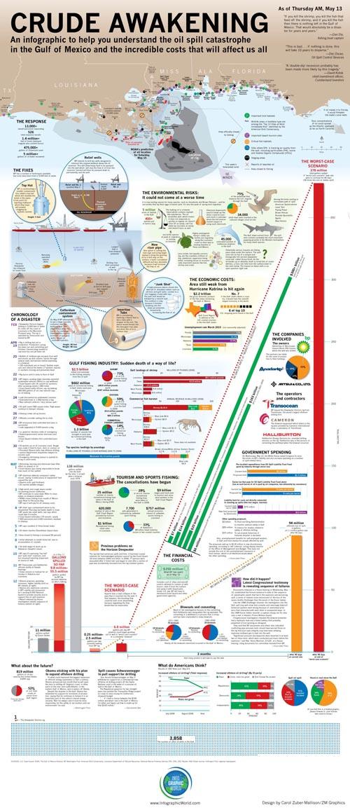 L'infografica del disastro ambientale nel Golfo del Messico