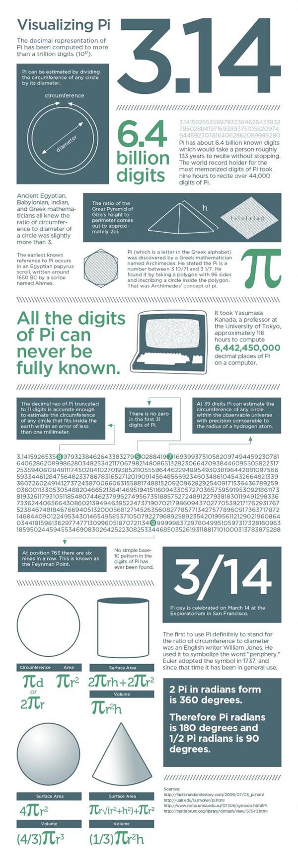 Il Pi greco in infografica