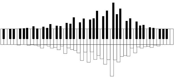 Feux follets di Franz Liszt