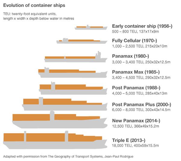 L'evoluzione delle portacontainer