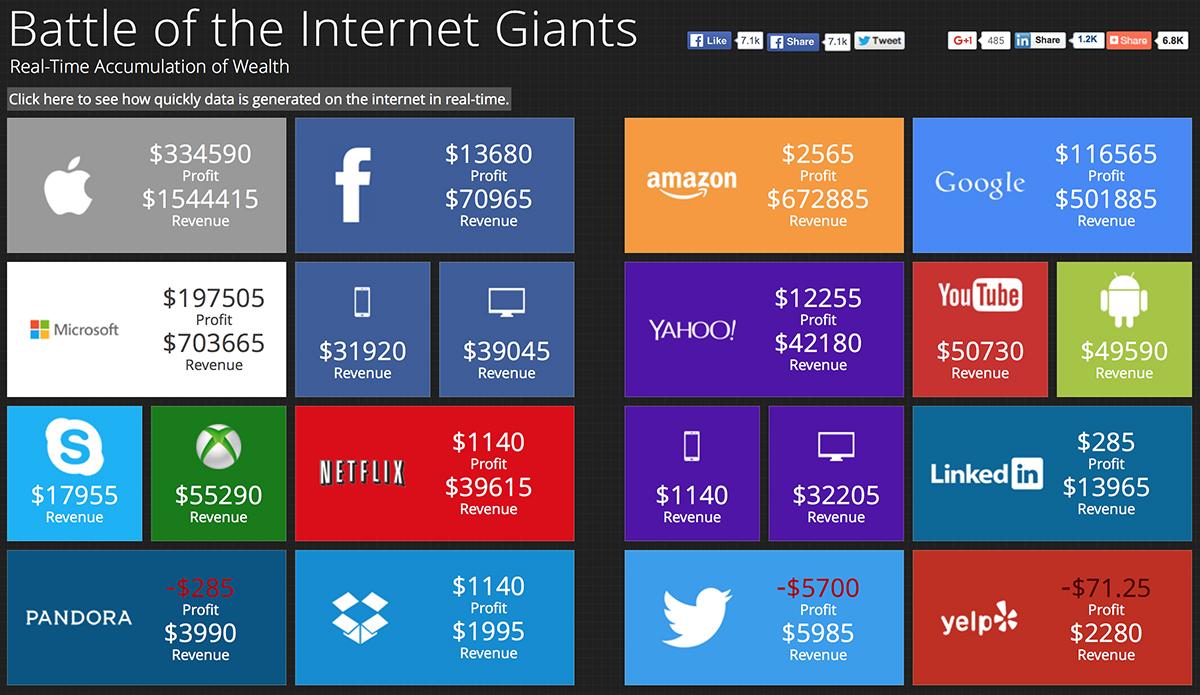 I profitti dei giganti di internet in tempo reale