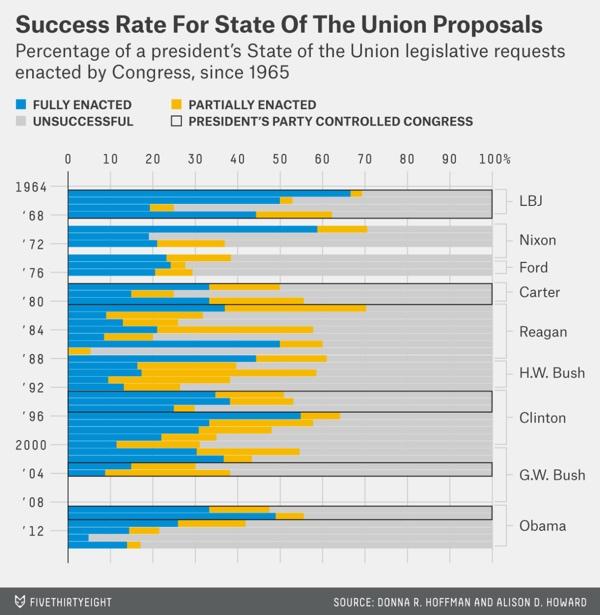 Le proposte contenute negli State of the Union convertitore in leggi