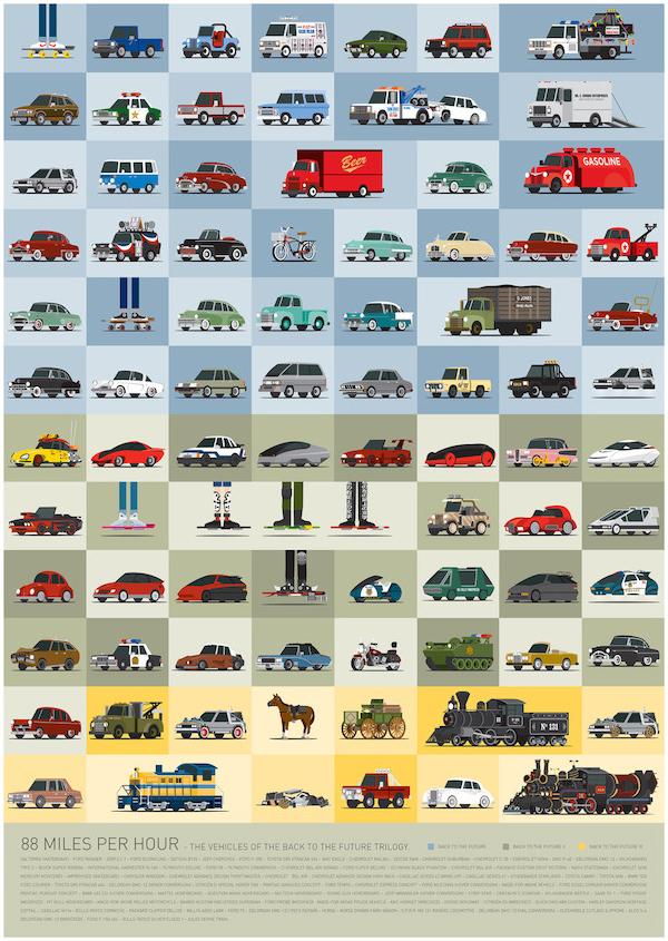 La trilogia di Ritorno al Futuro in 88 veicoli