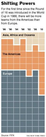 Lo schema che mostra la diminuzione delle squadre europee qu