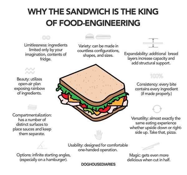 Infografica sul sandwich