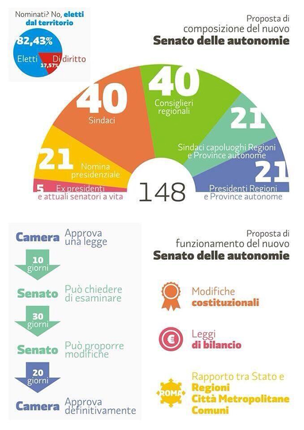 Il senato delle autonomie in infografica tiziano for Composizione del senato