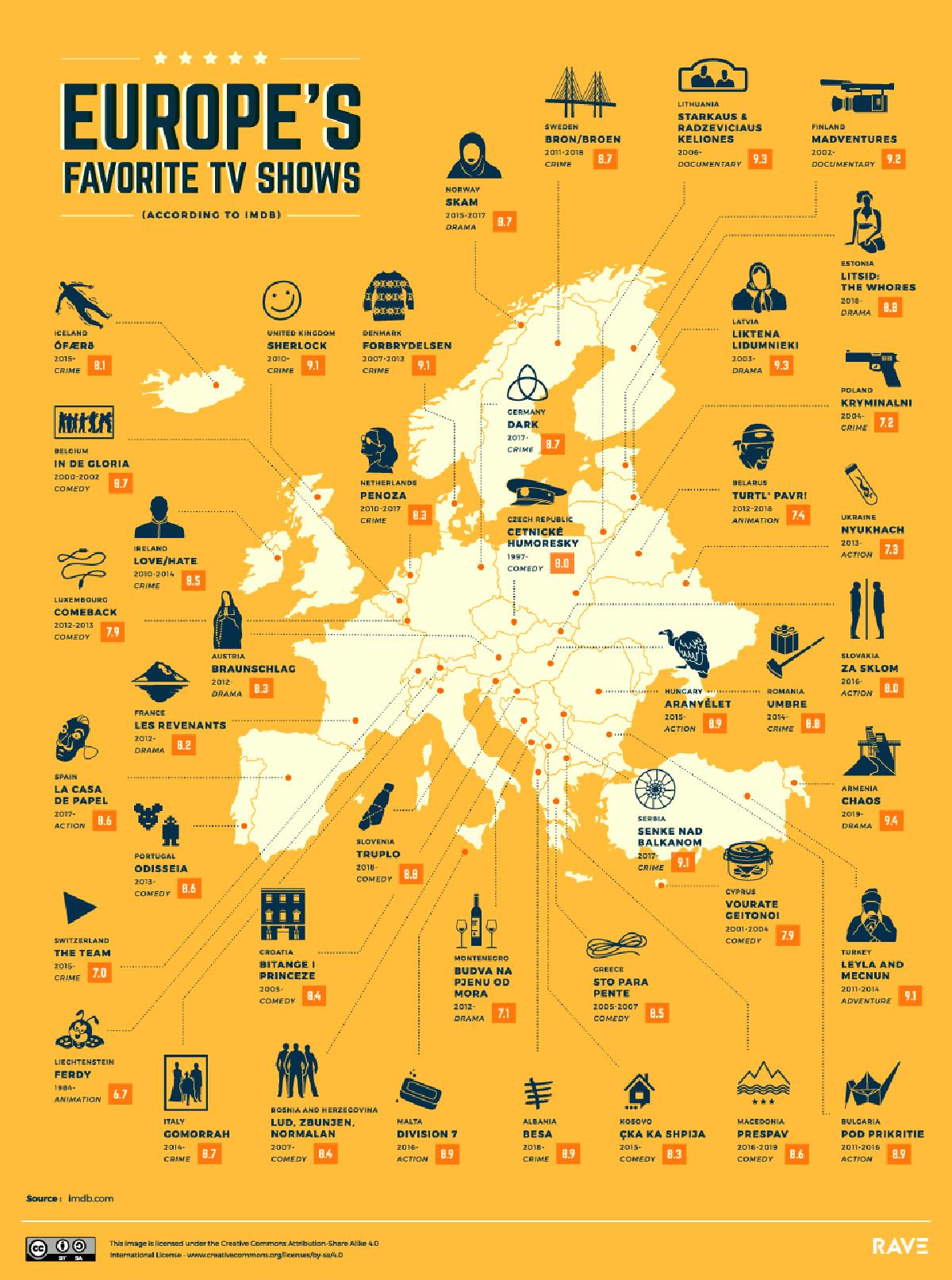 Le serie tv preferite in Europa