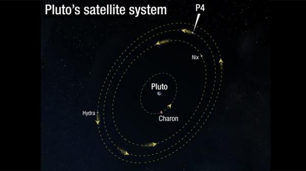 Il sistema Plutone