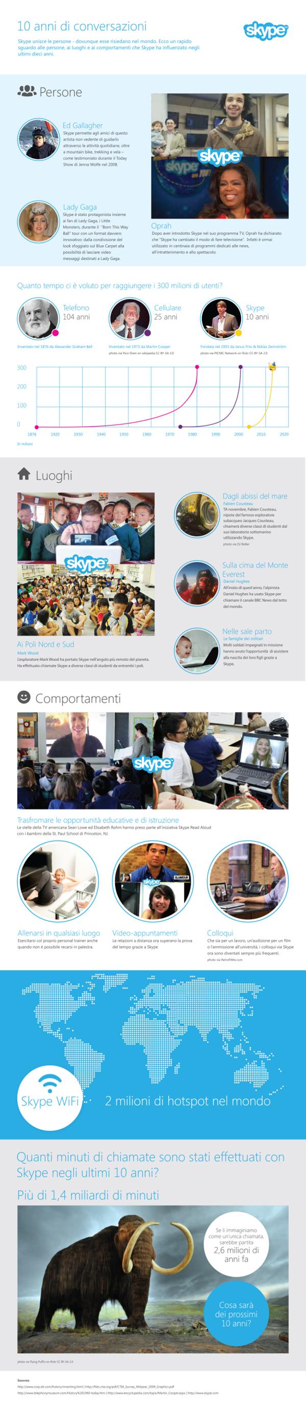 10 anni di Skype in infografica