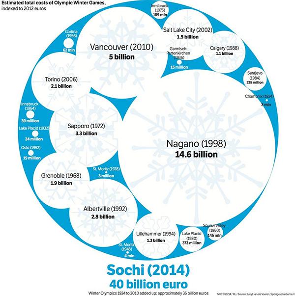 Il costo di Sochi 2014 in infografica