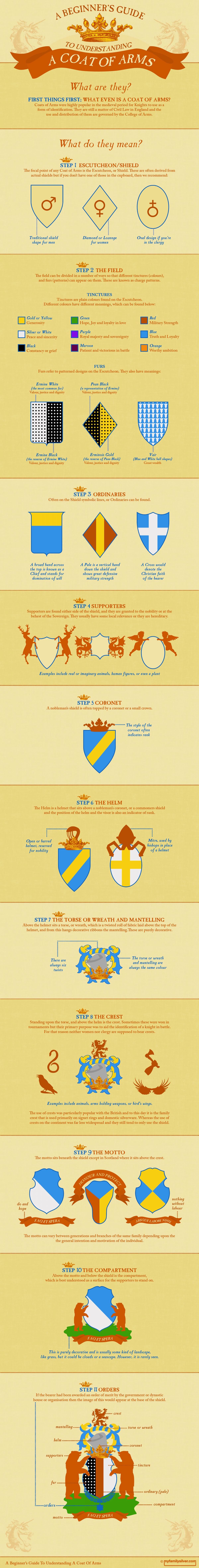 Come leggere uno stemma araldico in infografica