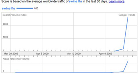 Swine flu Google Trends